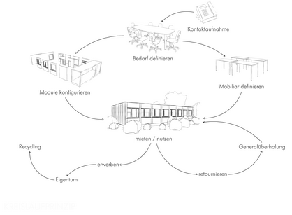 Kreislaufprinzip-mieten
